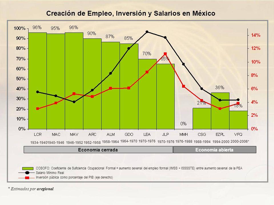 Creación de Empleo, Inversión y Salarios en México
