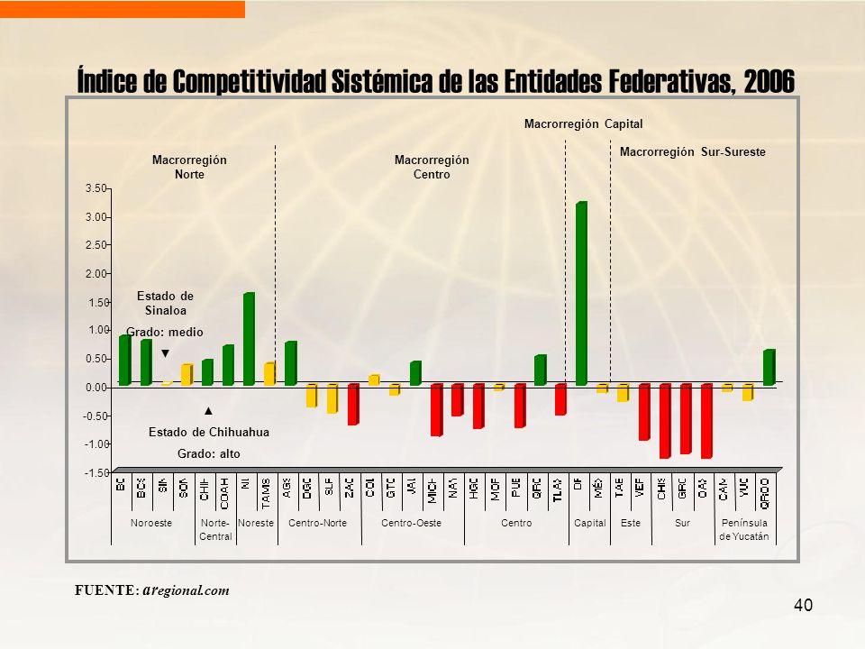 Índice de Competitividad Sistémica de las Entidades Federativas, 2006