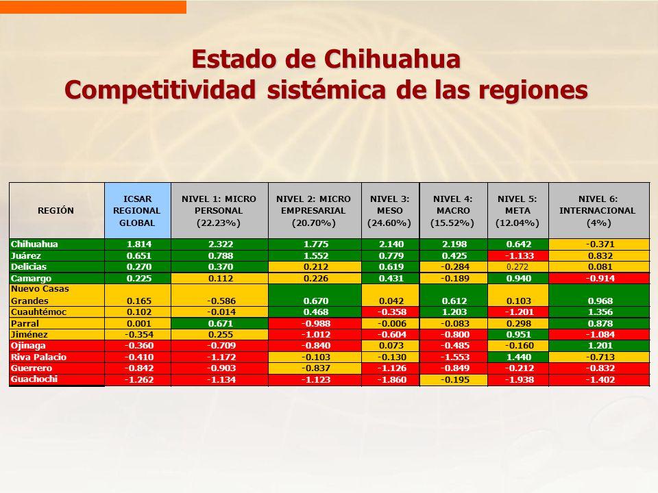 Estado de Chihuahua Competitividad sistémica de las regiones
