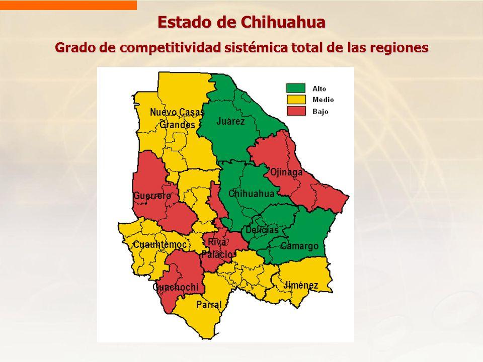 Grado de competitividad sistémica total de las regiones