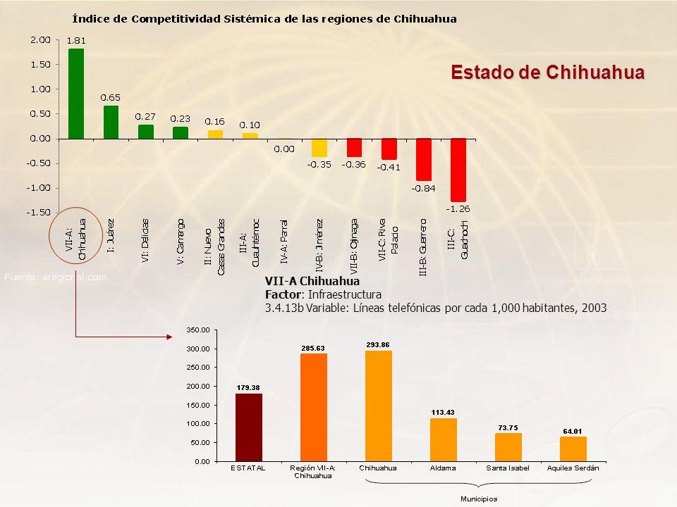 Estado de Chihuahua VII-A Chihuahua Factor: Infraestructura