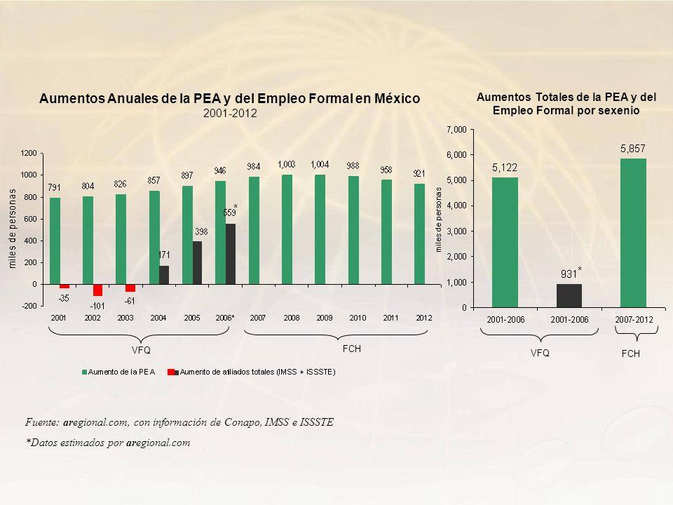 Aumentos Totales de la PEA y del Empleo Formal por sexenio