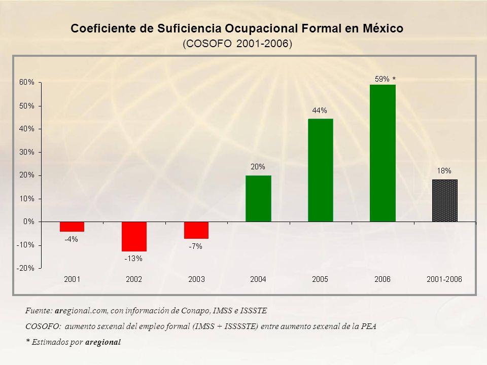 Coeficiente de Suficiencia Ocupacional Formal en México (COSOFO 2001-2006)