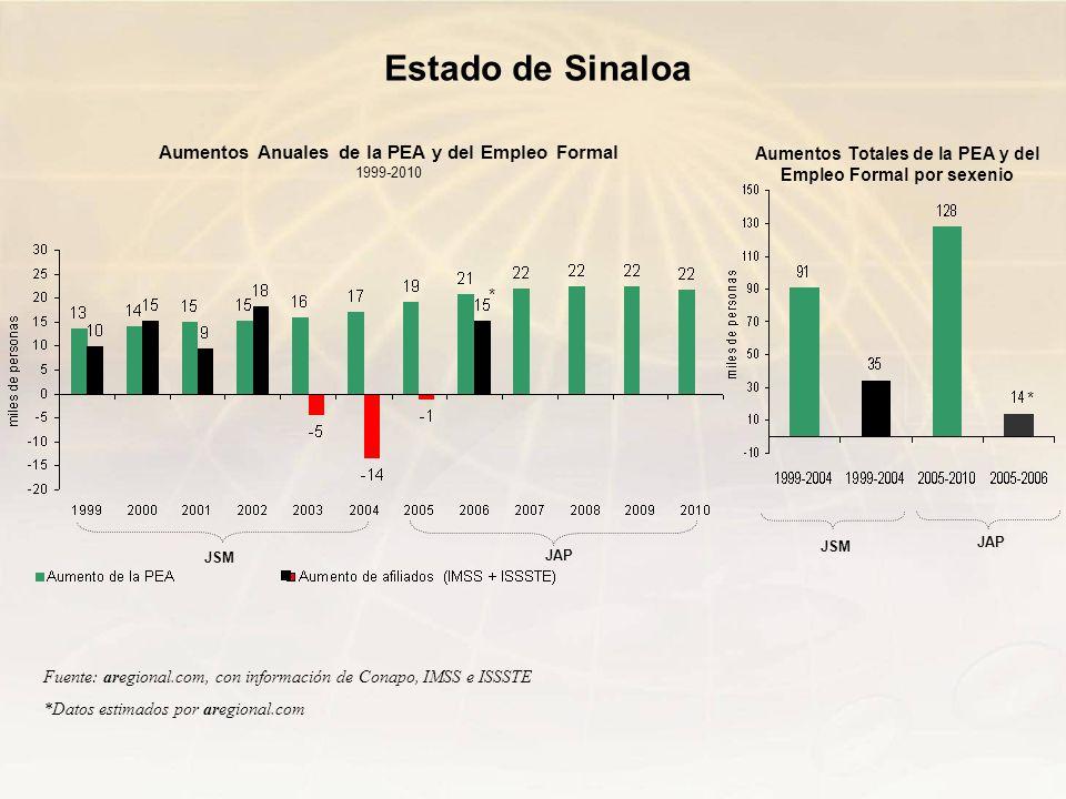 Estado de Sinaloa Aumentos Anuales de la PEA y del Empleo Formal