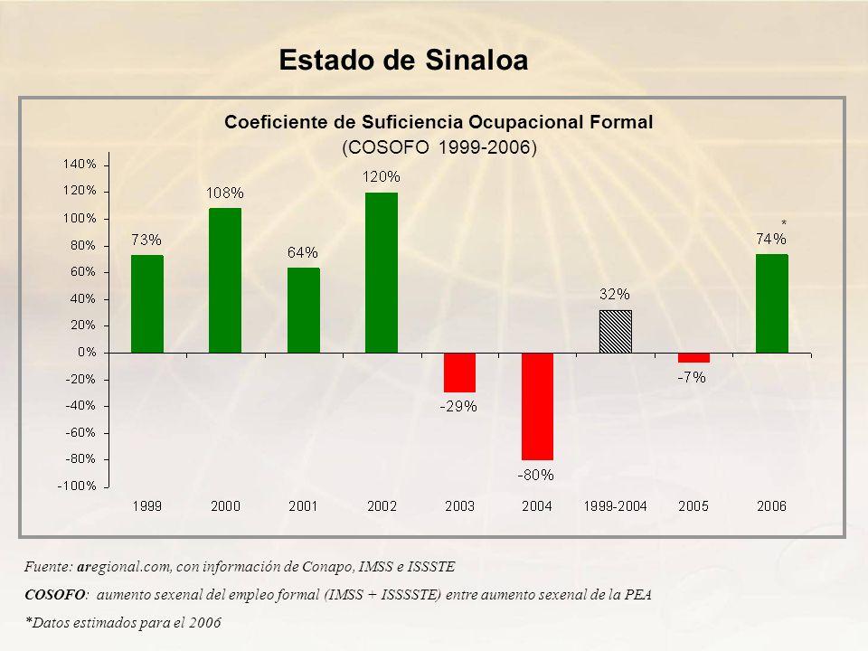 Coeficiente de Suficiencia Ocupacional Formal (COSOFO 1999-2006)