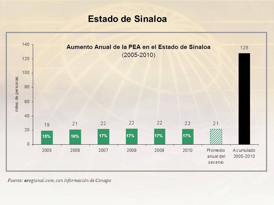 Aumento Anual de la PEA en el Estado de Sinaloa (2005-2010)