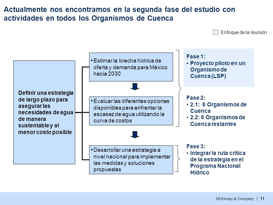 Actualmente nos encontramos en la segunda fase del estudio con actividades en todos los Organismos de Cuenca