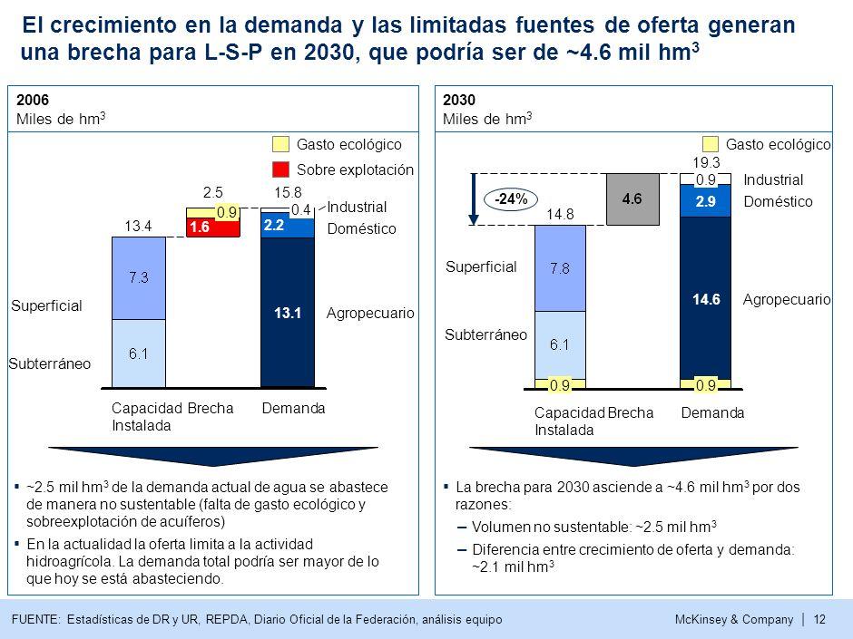 3 El crecimiento en la demanda y las limitadas fuentes de oferta generan una brecha para L-S-P en 2030, que podría ser de ~4.6 mil hm3.