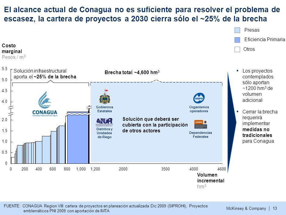 5 El alcance actual de Conagua no es suficiente para resolver el problema de escasez, la cartera de proyectos a 2030 cierra sólo el ~25% de la brecha.