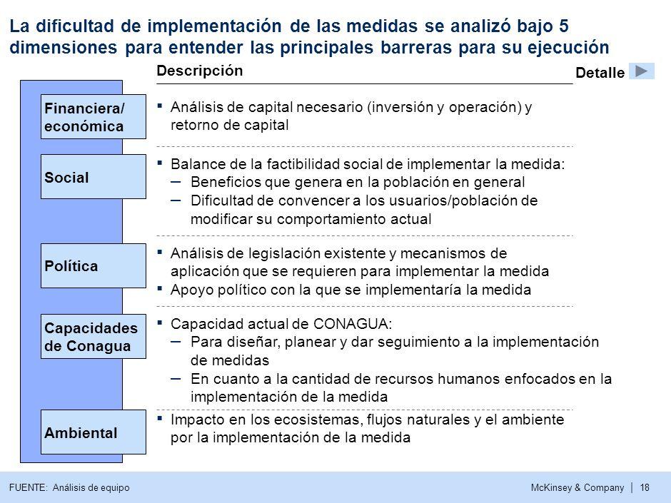 La dificultad de implementación de las medidas se analizó bajo 5 dimensiones para entender las principales barreras para su ejecución