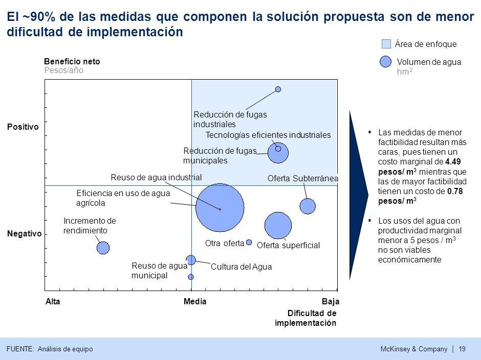 a El ~90% de las medidas que componen la solución propuesta son de menor dificultad de implementación.