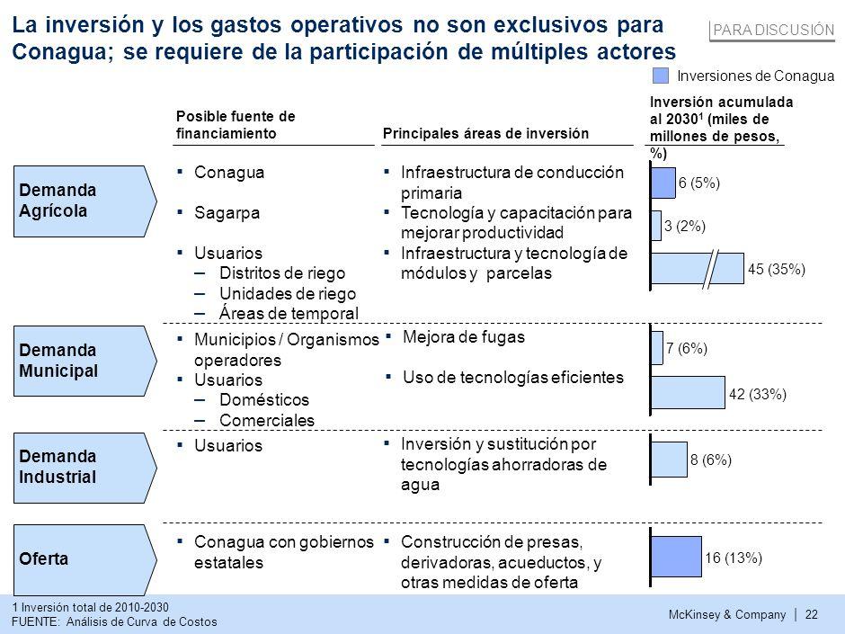 La inversión y los gastos operativos no son exclusivos para Conagua; se requiere de la participación de múltiples actores