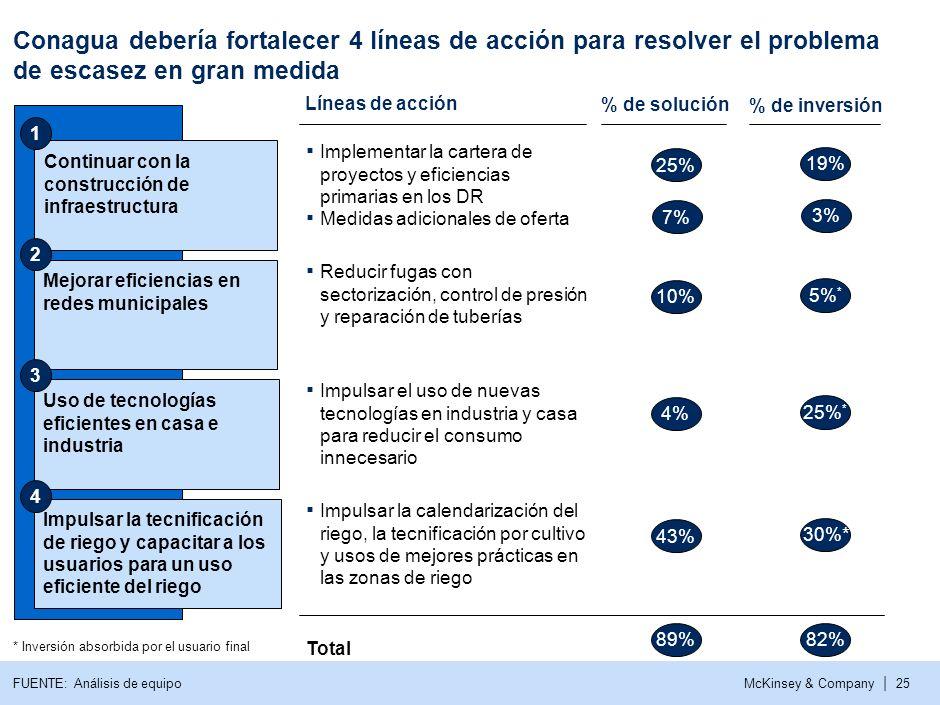 Conagua debería fortalecer 4 líneas de acción para resolver el problema de escasez en gran medida
