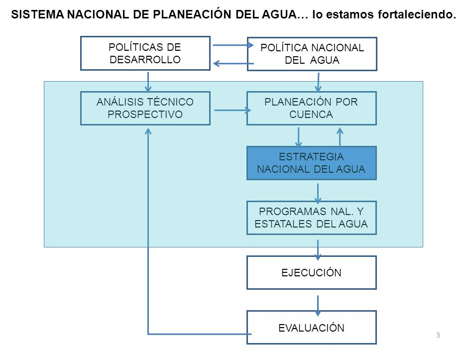 SISTEMA NACIONAL DE PLANEACIÓN DEL AGUA… lo estamos fortaleciendo.