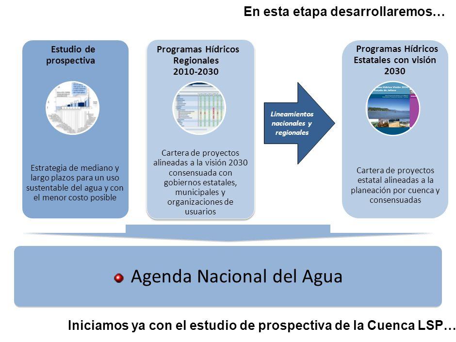 Agenda Nacional del Agua