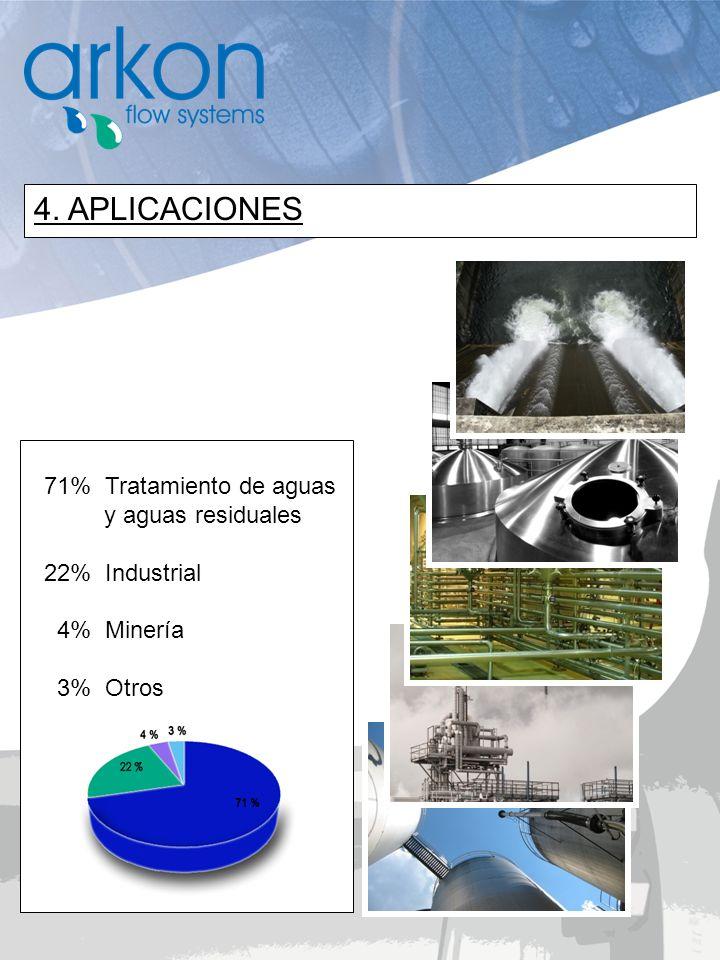 4. APLICACIONES 71% Tratamiento de aguas y aguas residuales