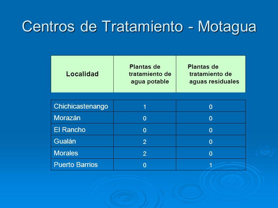 Centros de Tratamiento - Motagua