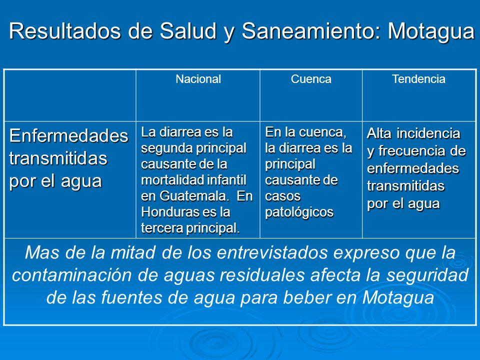 Resultados de Salud y Saneamiento: Motagua