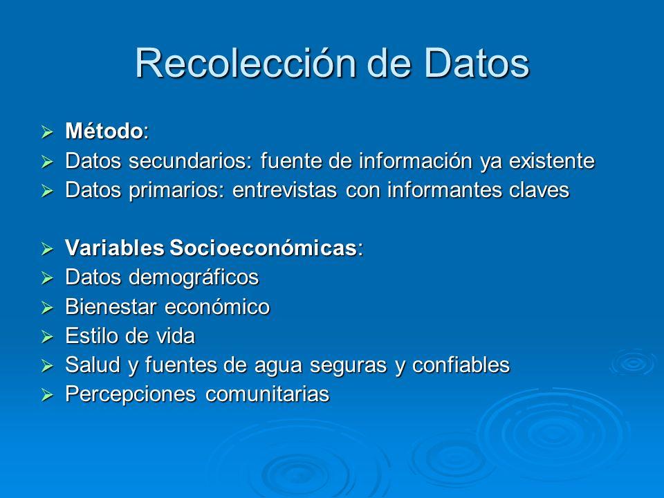 Recolección de Datos Método:
