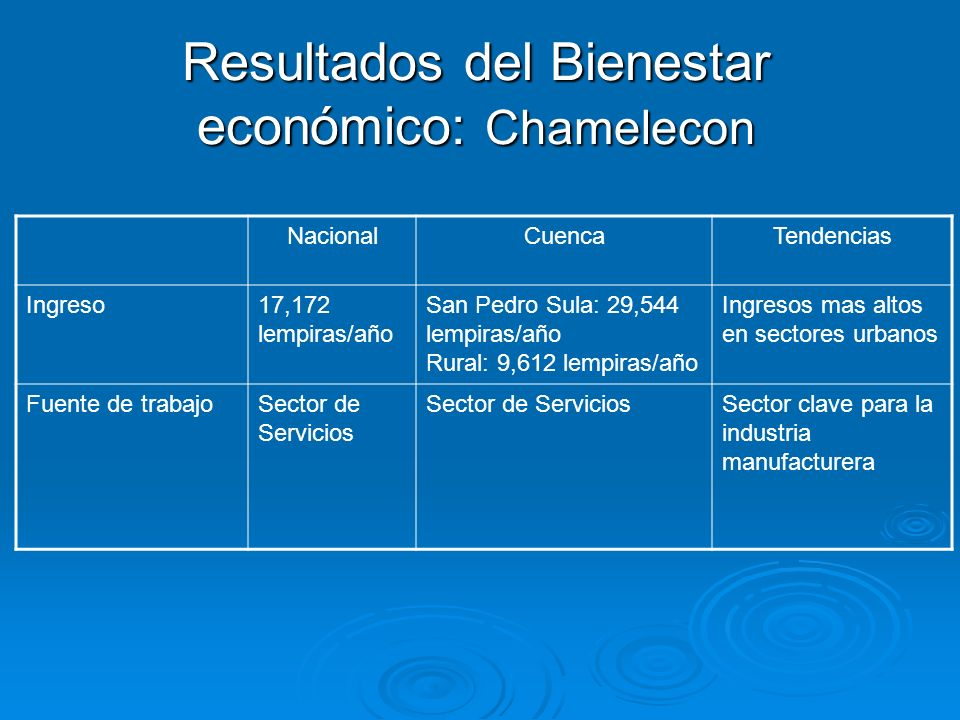 Resultados del Bienestar económico: Chamelecon