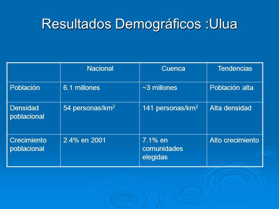 Resultados Demográficos :Ulua