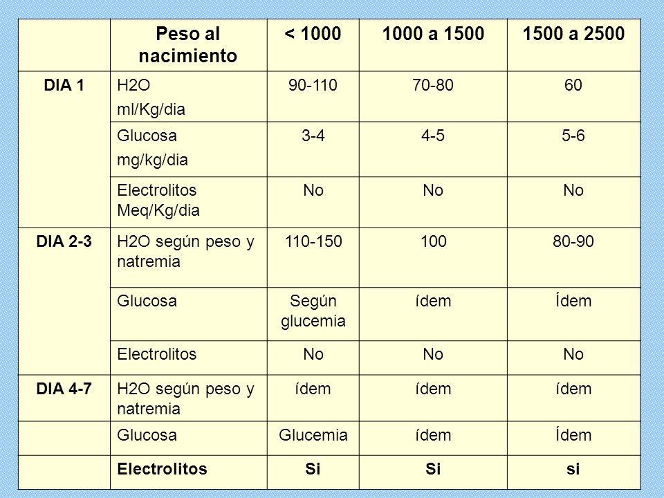 Peso al nacimiento < 1000 1000 a 1500 1500 a 2500