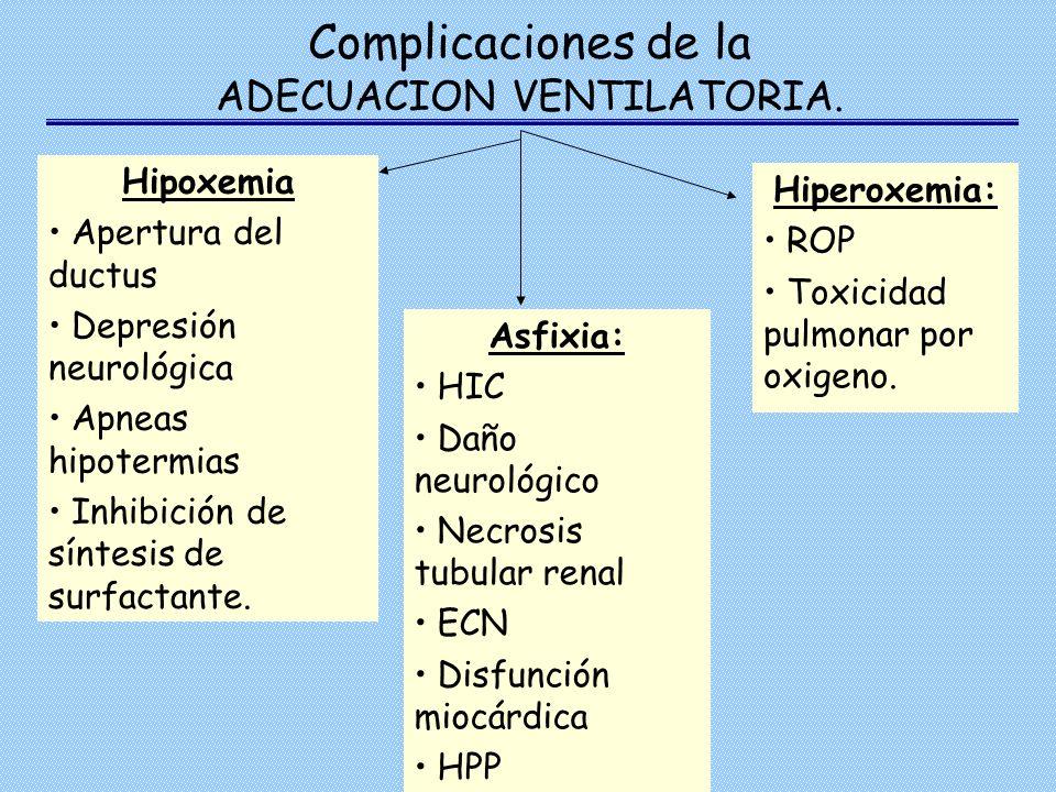 Complicaciones de la ADECUACION VENTILATORIA.