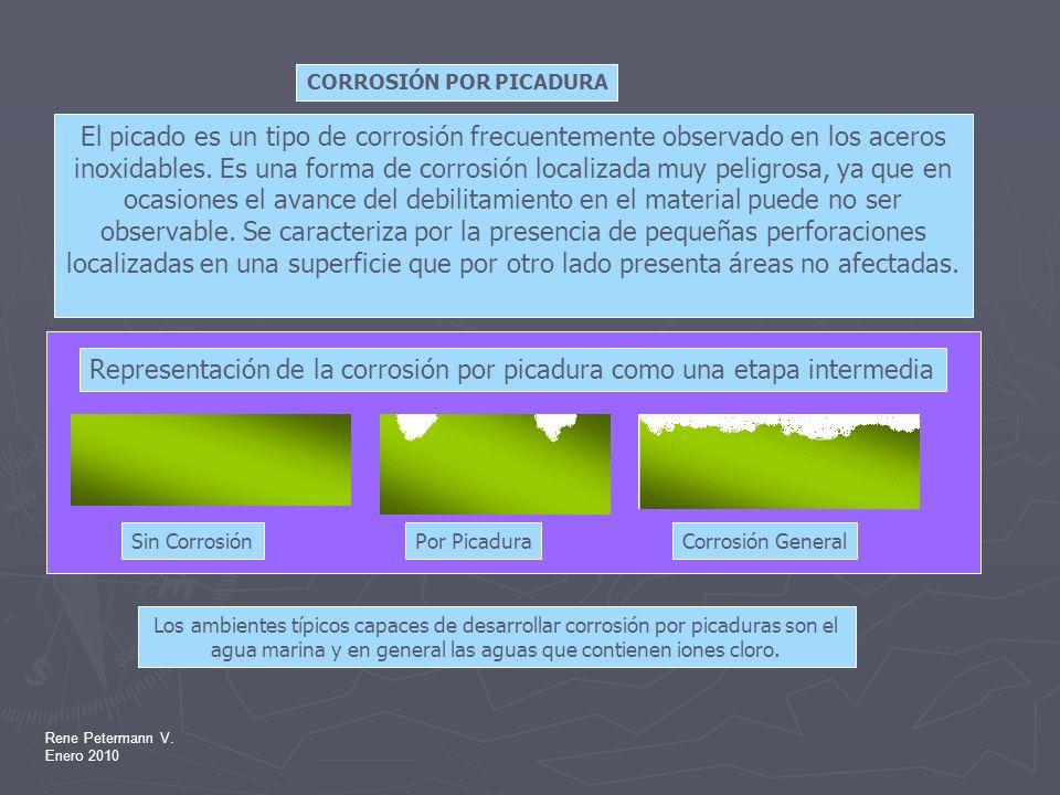 Representación de la corrosión por picadura como una etapa intermedia