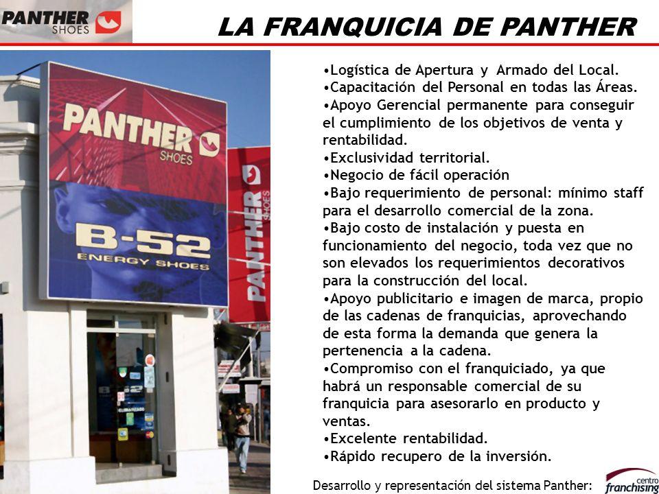 LA FRANQUICIA DE PANTHER