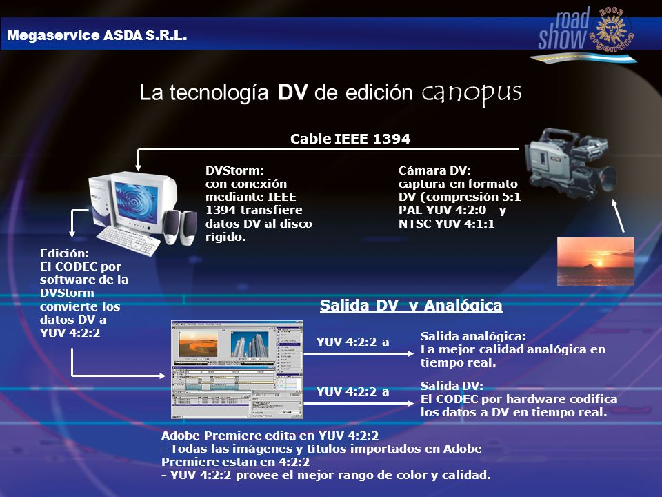 La tecnología DV de edición canopus