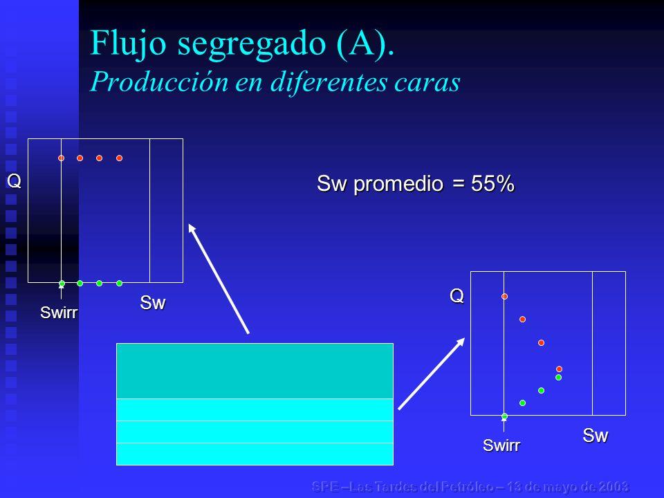 Flujo segregado (A). Producción en diferentes caras