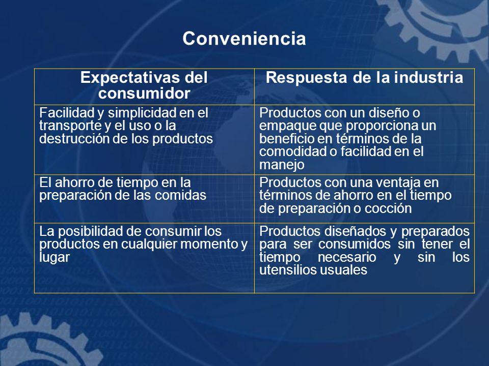 Expectativas del consumidor Respuesta de la industria