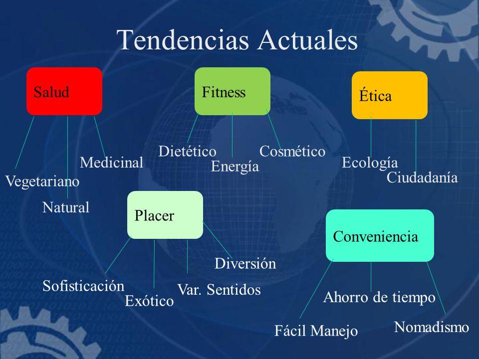 Tendencias Actuales Salud Fitness Ética Dietético Cosmético Medicinal