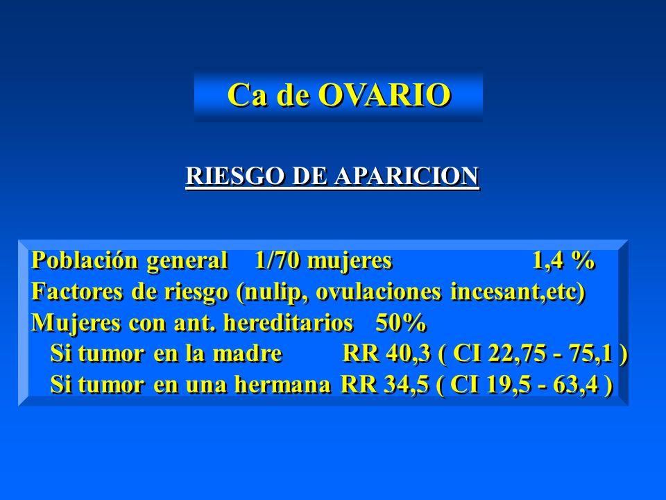 Ca de OVARIO RIESGO DE APARICION Población general 1/70 mujeres 1,4 %