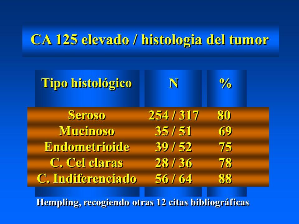 CA 125 elevado / histologia del tumor