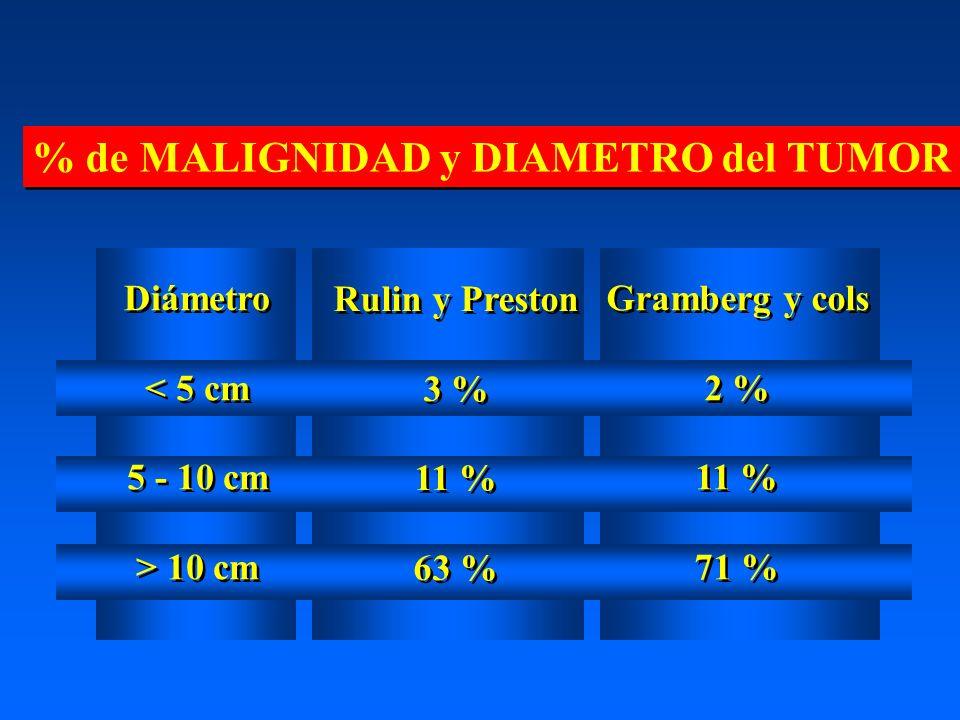% de MALIGNIDAD y DIAMETRO del TUMOR