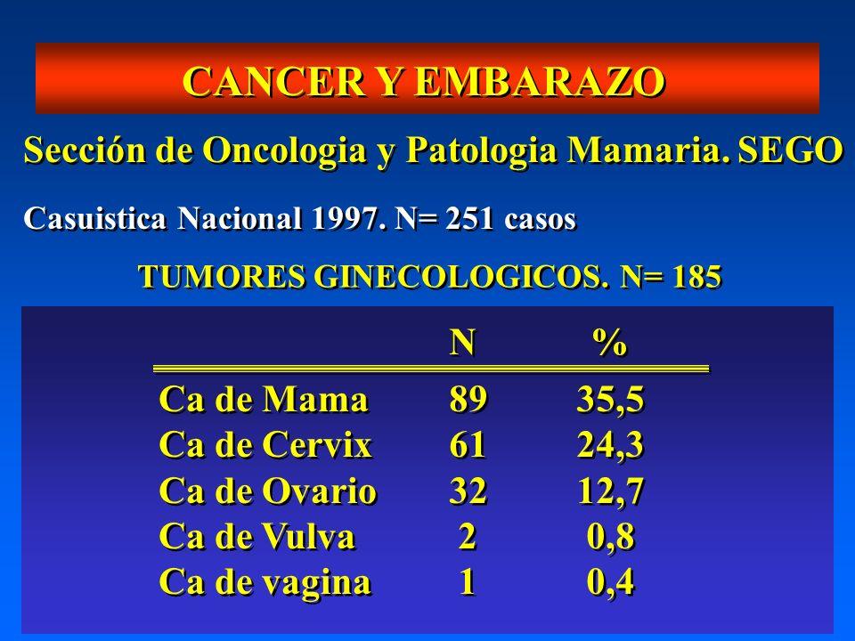 CANCER Y EMBARAZO Sección de Oncologia y Patologia Mamaria. SEGO N %