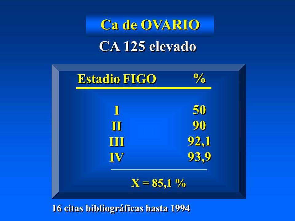 Ca de OVARIO CA 125 elevado Estadio FIGO % I 50 II 90 III 92,1 IV 93,9