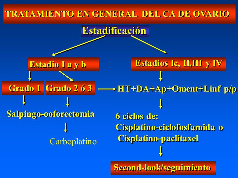 Estadificación TRATAMIENTO EN GENERAL DEL CA DE OVARIO