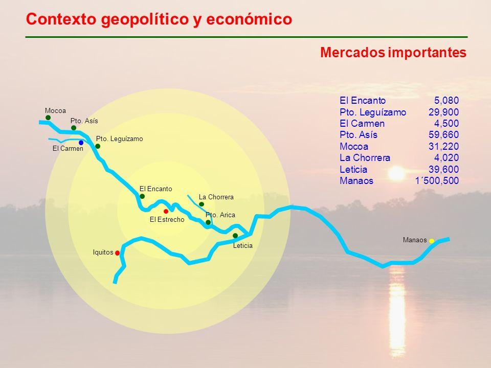Contexto geopolítico y económico