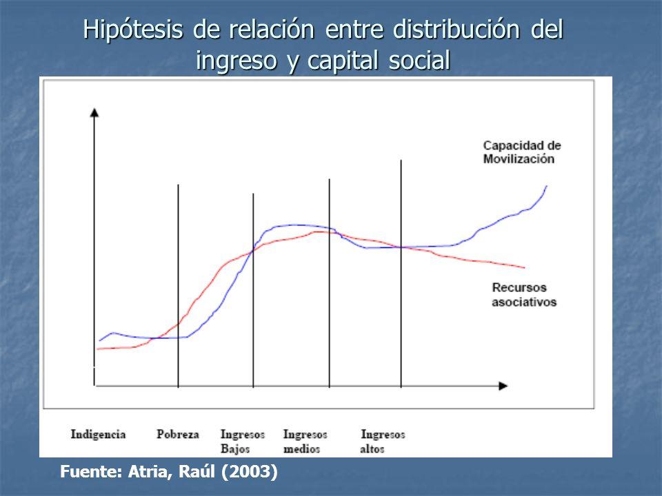 Hipótesis de relación entre distribución del ingreso y capital social