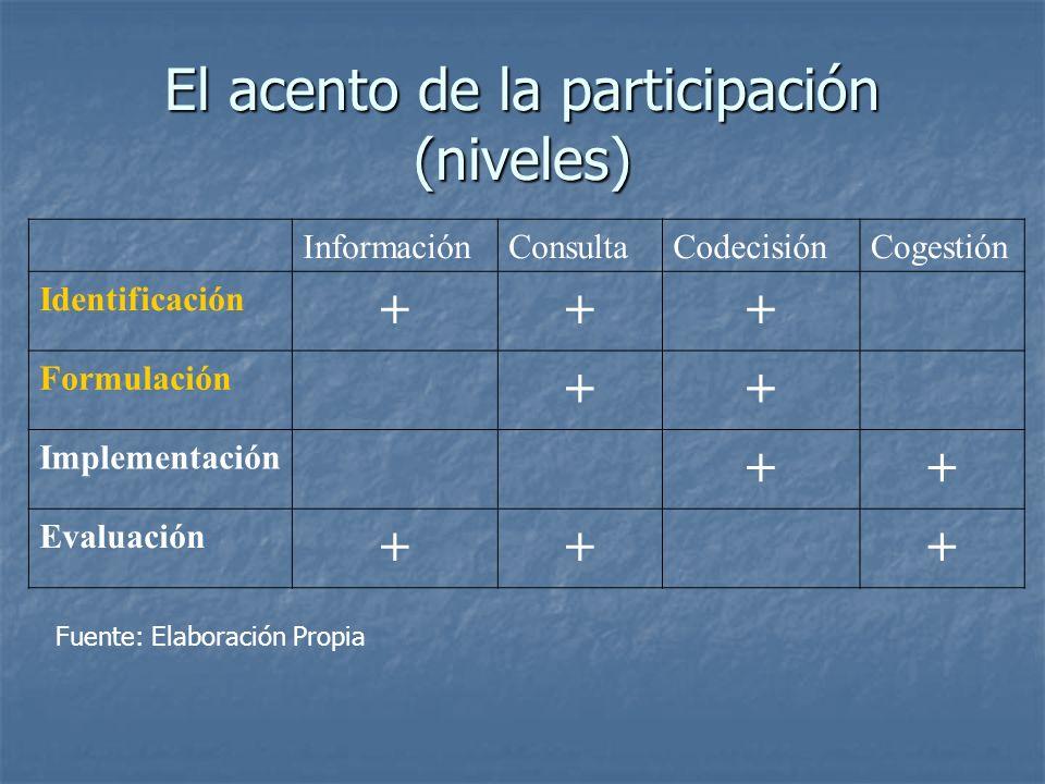 El acento de la participación (niveles)