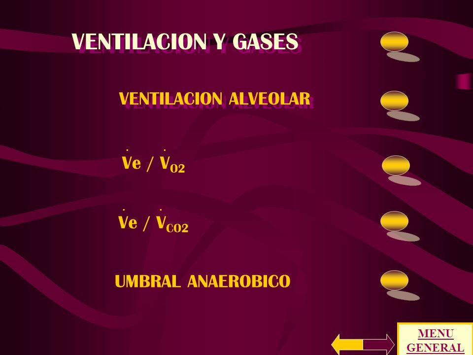 VENTILACION Y GASES VENTILACION ALVEOLAR Ve / VO2 Ve / VCO2