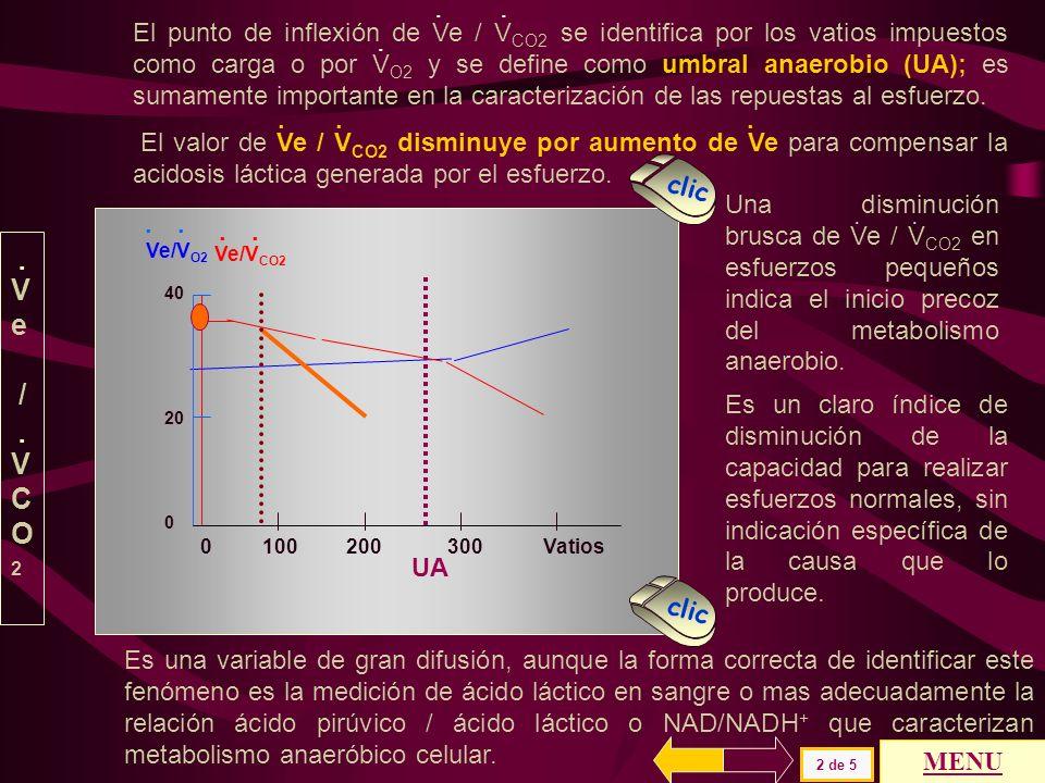 El punto de inflexión de Ve / VCO2 se identifica por los vatios impuestos como carga o por VO2 y se define como umbral anaerobio (UA); es sumamente importante en la caracterización de las repuestas al esfuerzo.