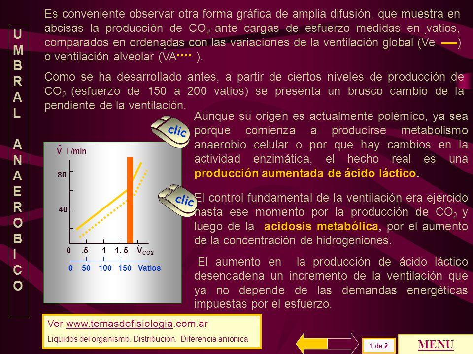 Es conveniente observar otra forma gráfica de amplia difusión, que muestra en abcisas la producción de CO2 ante cargas de esfuerzo medidas en vatios, comparados en ordenadas con las variaciones de la ventilación global (Ve ) o ventilación alveolar (VA ).