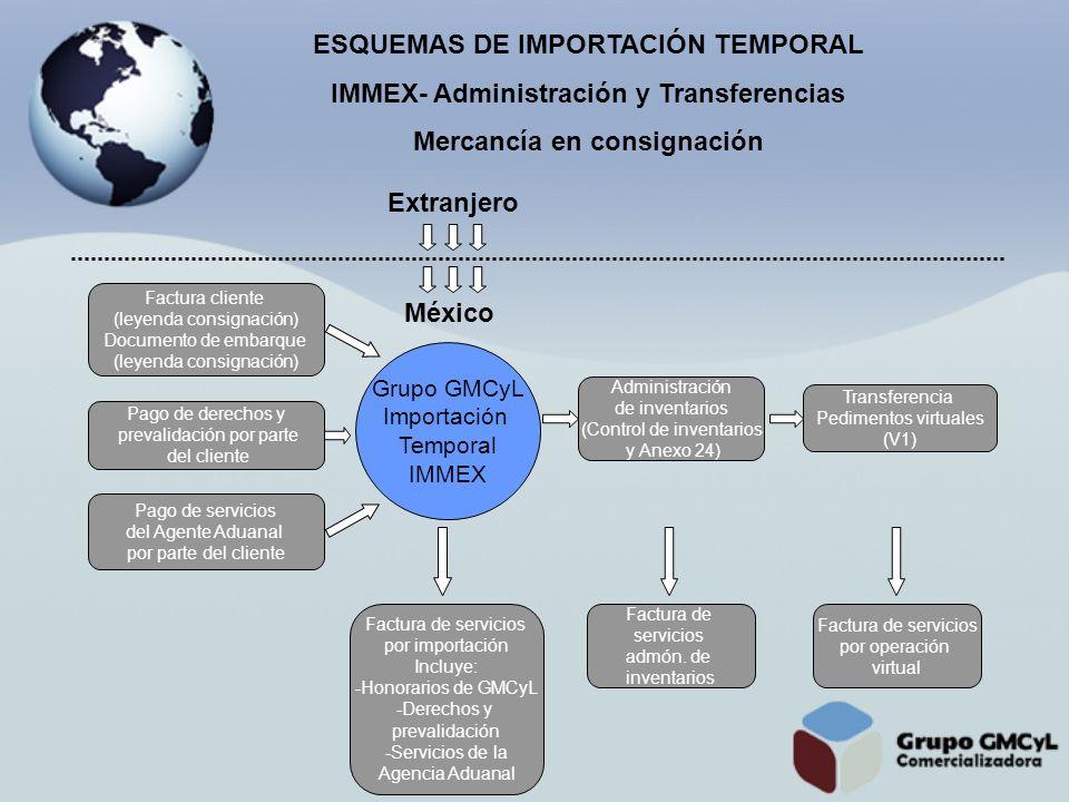 ESQUEMAS DE IMPORTACIÓN TEMPORAL