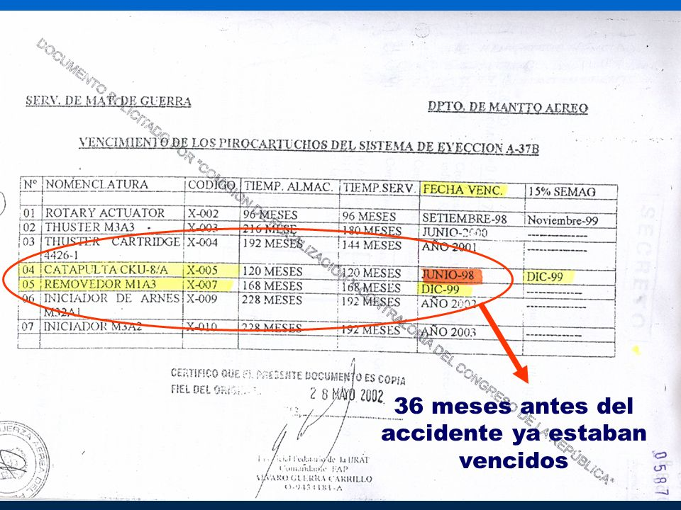 36 meses antes del accidente ya estaban vencidos