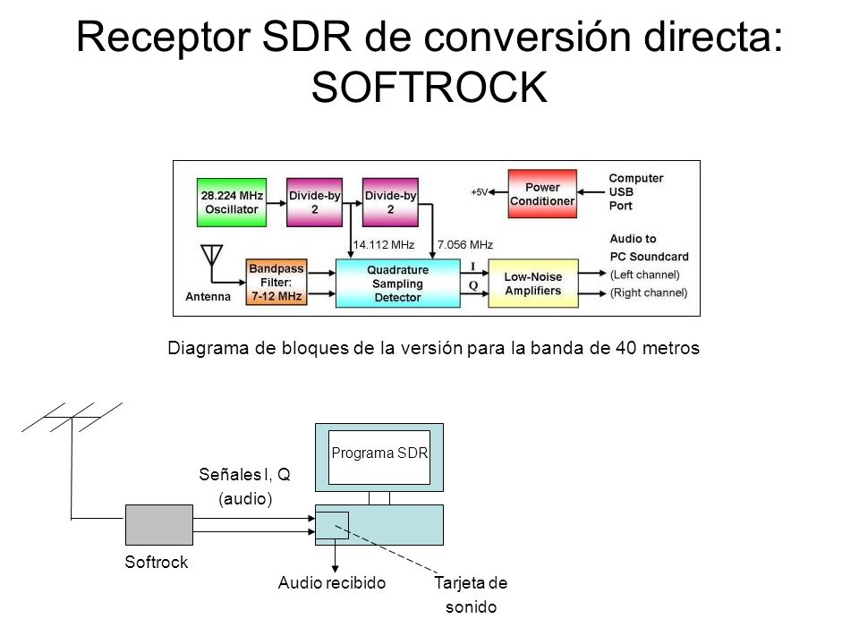 Receptor SDR de conversión directa: SOFTROCK