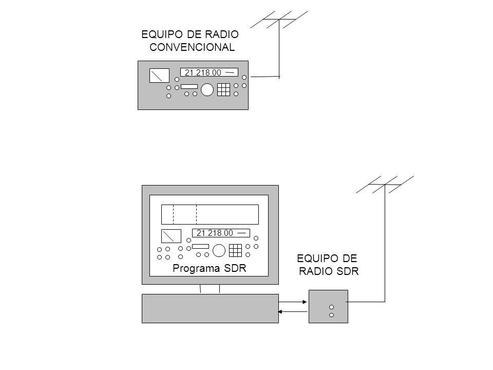 EQUIPO DE RADIO CONVENCIONAL EQUIPO DE RADIO SDR Programa SDR