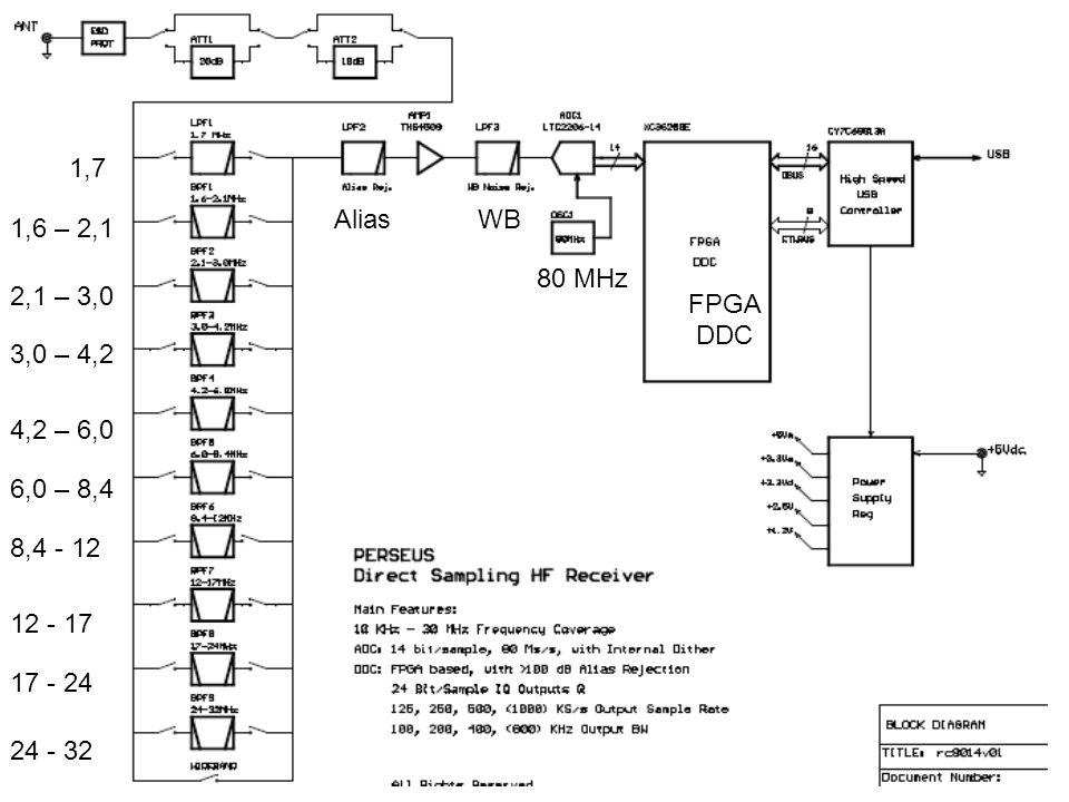 1,7 Alias. WB. 1,6 – 2,1. 80 MHz. 2,1 – 3,0. FPGA DDC. 3,0 – 4,2. 4,2 – 6,0. 6,0 – 8,4. 8,4 - 12.